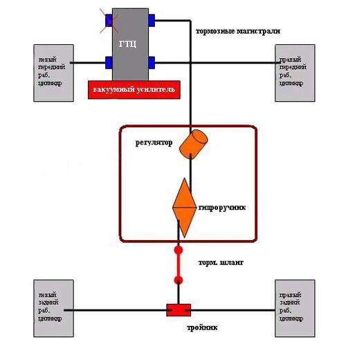 Как сделать гидравлическую систему своими руками