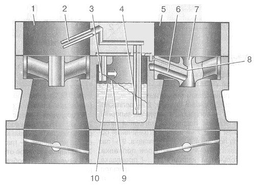 Рис. 20. Схема эконостата и инерционного обогатительного устройства