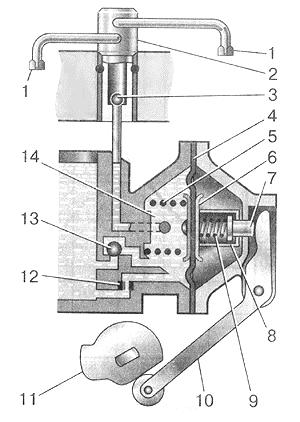 Рис. 21. Схема ускорительного насоса