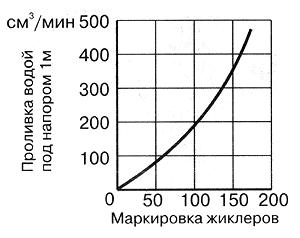 Рис. 25. Зависимость пропускной способности жиклеров (в смЭ/мин воды) от величин маркировки