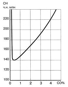 Рис. 26. Типичная зависимость содержания углеводородов (СН) в отработавших газах исправного двигателя от регулировки состава смеси (СО) на холостом ходу
