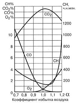 Рис. 27. Типичная зависимость содержания основных компонентов отработавших газов от состава смеси 'alfa'