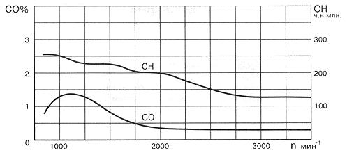 Рис. 28. Типичные зависимости СО и СН на исправном двигателе при повышении частоты вращения коленчатого вала