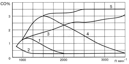 Рис. 29. Изменение содержания СО в отработавших газах по мере повышения частоты вращения коленчатого вала на холостом ходу приоткрытием дроссельной заслонки